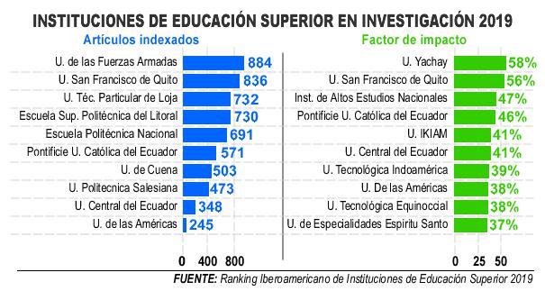 El Ranking Iberoamericano posiciona a la Universidad Indoamérica dentro de las que tienen más publicaciones de alto impacto